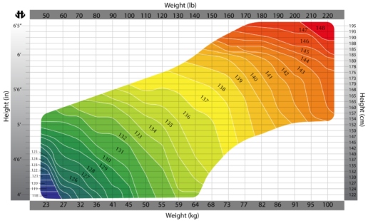 wakeboard-size-chart-standard-weight-height
